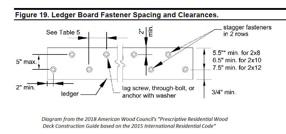 diagram for fasteners in ledger boards